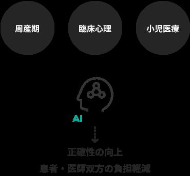 国立成育医療センター AI Hospital Project Other Projects その他の取り組み